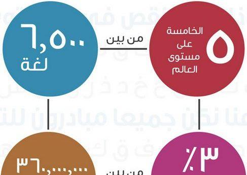 حالة المحتوى العربي على الإنترنت